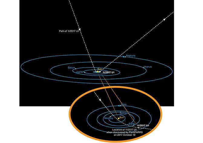 Diagrama de la órbita del asteroide interestelar 'Oumuamua a medida que pasa a través del sistema solar. A diferencia de otros asteroides y cometas observados antes, este cuerpo no está ligado gravitatoriamente al Sol. Ha llegado desde el espacio interestelar y regresará allí tras su breve encuentro con nuestro sistema estelar. Su órbita hiperbólica está muy inclinada y, en su camino, no parece haber pasado cerca de ningún otro cuerpo del Sistema Solar. / ESO/K. Meech et al.