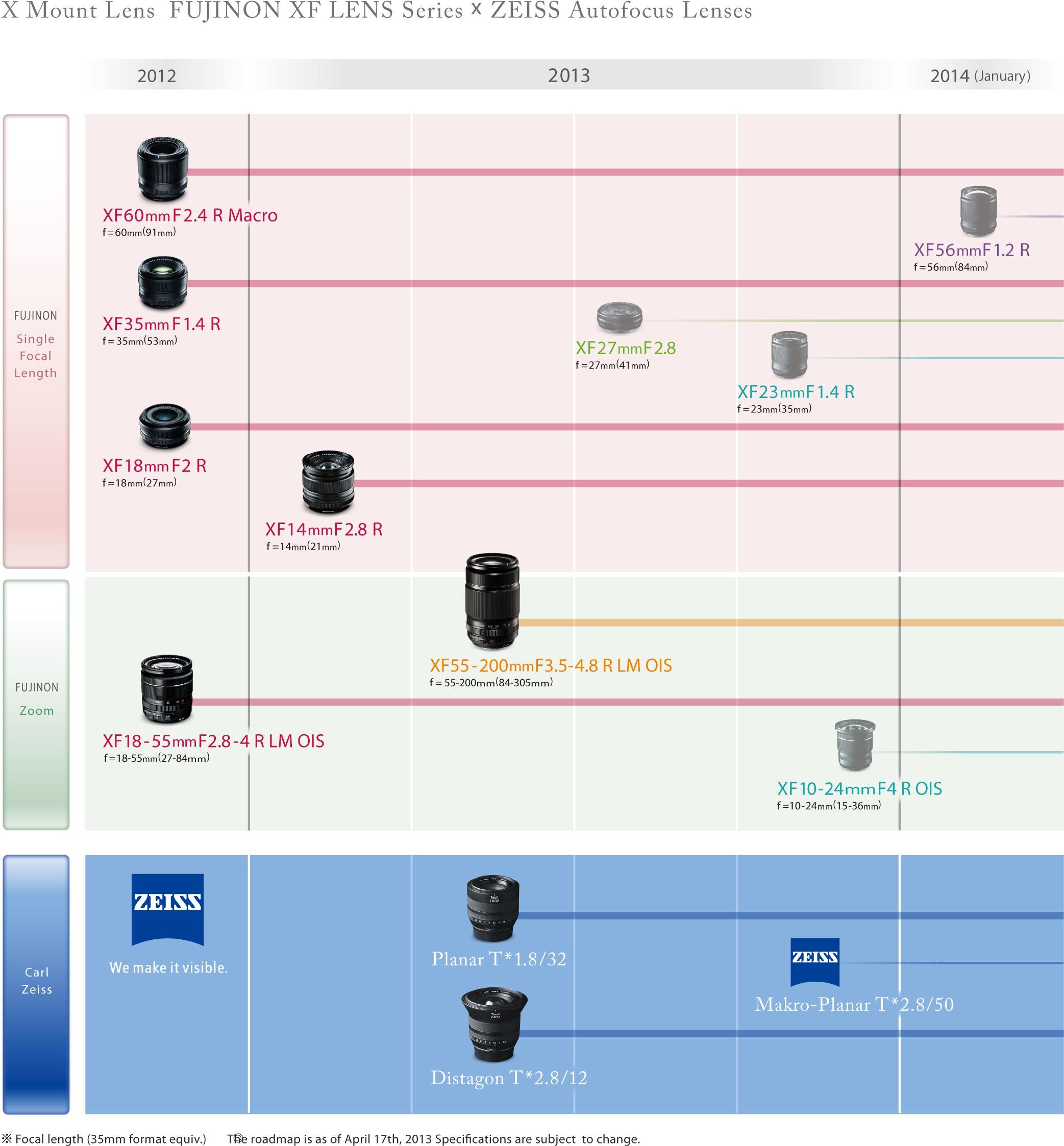 Información actualizada sobre la hoja de ruta de los objetivos de montura X de FUJIFILM