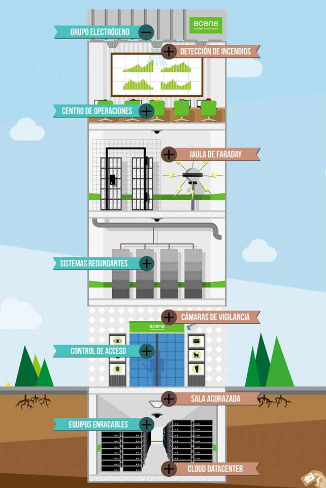 Infografia Datacenter