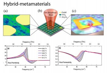 Metamateriales: los materiales inteligentes